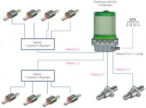 schema opstelling DLS smeersysteem