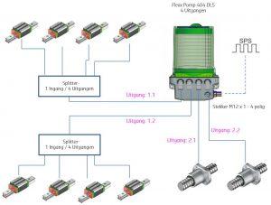 configuration système de lubrification DLS
